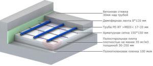 Как сделать теплый водяной пол - устройство водяного теплого пола своими руками