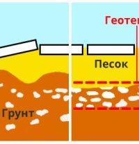 Укрепление грунта геотекстилем